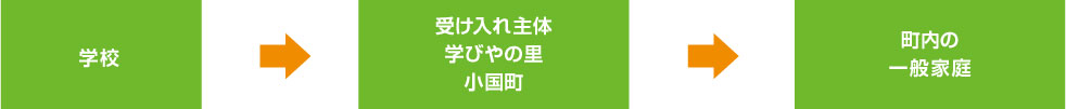 学校→受け入れ主体→町内の一般家庭